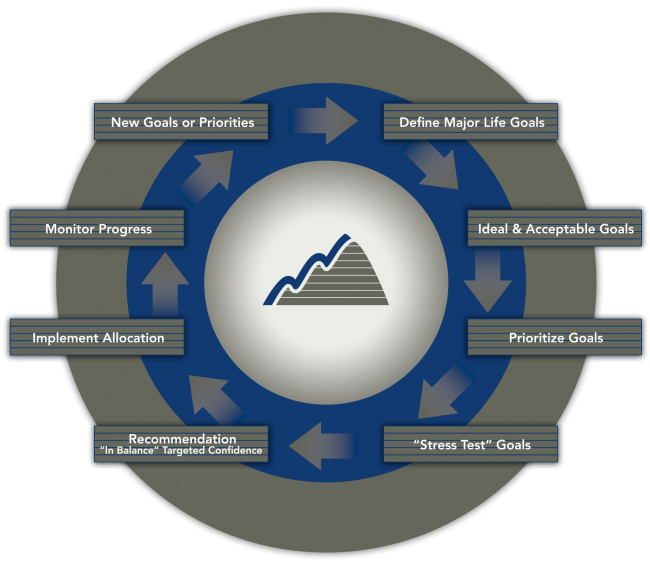 Comprehensive Financial Planning Process | Highland Trust Partners
